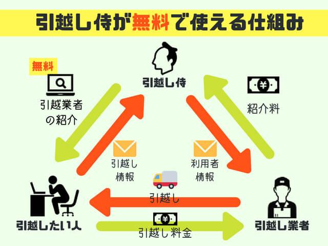 引越し侍の利用できる仕組み図