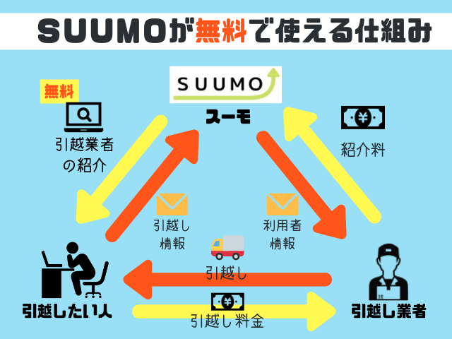 SUUMOの見積もりが無料のワケ
